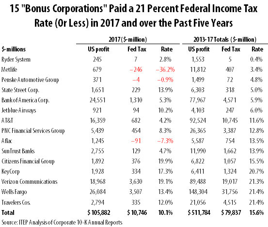 Many Large Corporations Reporting Tax Cut-Inspired Employee Bonuses
