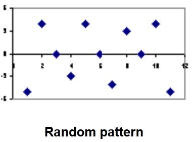 Heteroscedasticity Regression Residual Plot 3