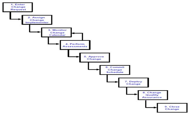 process flow diagram level 3
