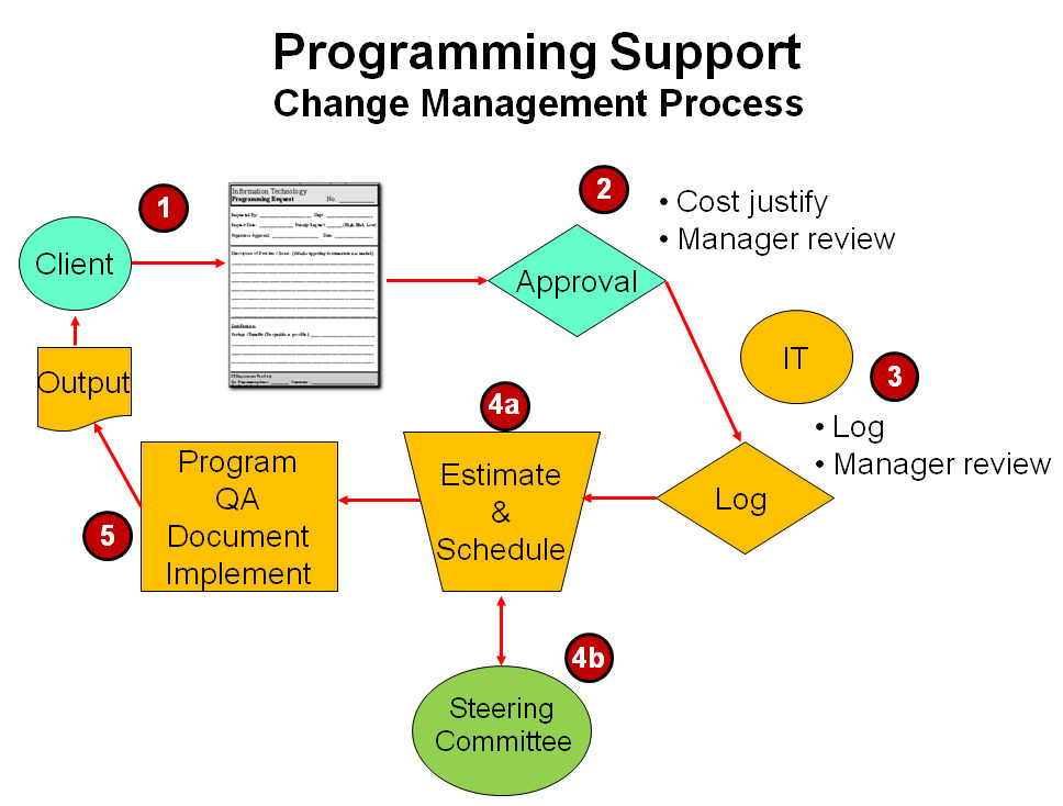 change management process ITLever™