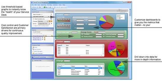 Cherwell Service Management Receives PinkVERIFY™ ITIL V3 Certification