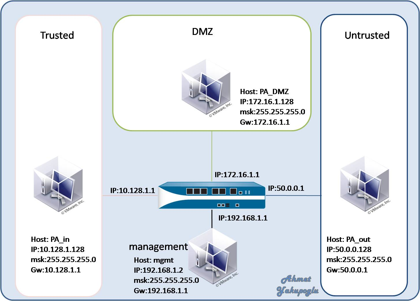 Tivoli Access Manager Architecture Overview Network Management Network Management Zone