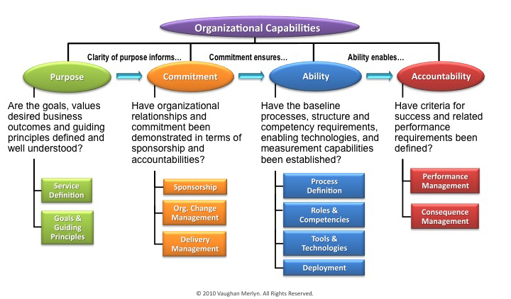 Do You Have IT Organizational Clarity \u2013 Part 4 The Merlyn Group