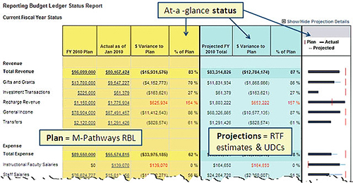 M-Pathways Reporting Budget Ledger / U-M Information and Technology - budget report template