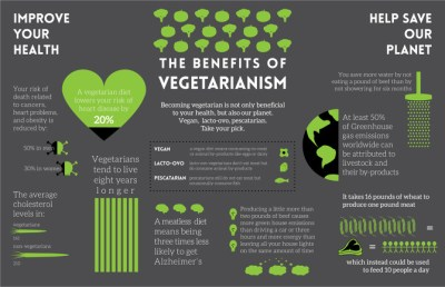 Going…Going…Gone Vegetarian – Convoluted Metaphors