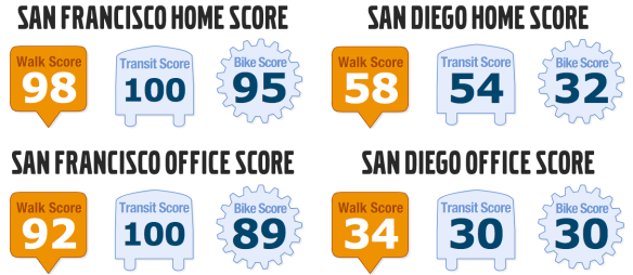 San Francisco is a pedestrian's paradise. San Diego, on the other hand...