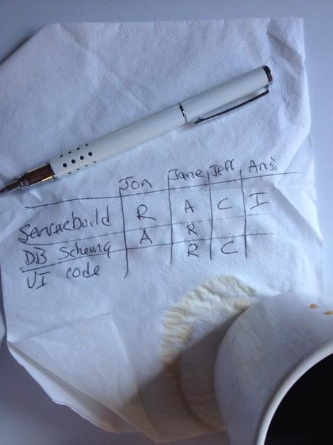 Whatu0027s a RACI Chart, and how to I use it? - raci chart template