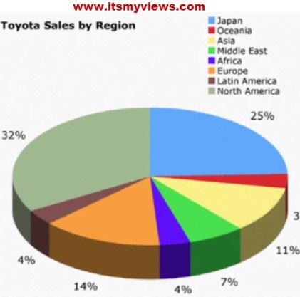 Toyota-Sales-2012-by Region
