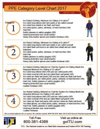 Electrical PPE Category Poster (Free) | Free Safety ...
