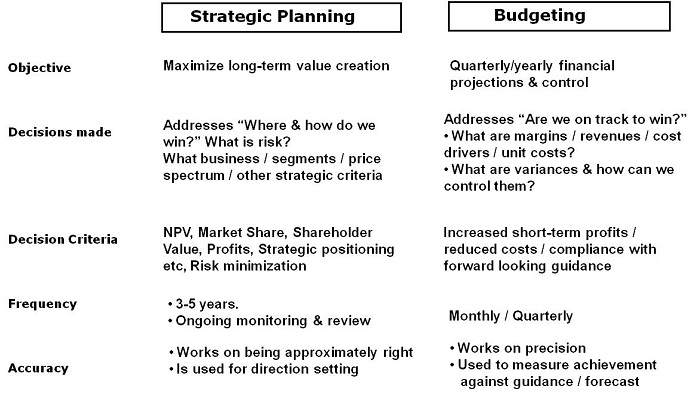 How To Make Strategic Planning Implementation Work Many Times - how to make strategic planning implementation work