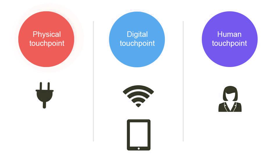 My thoughts on service design \u2022 Information Experience Design @ Pratt