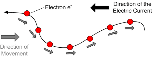 movement of electrons in a circuit