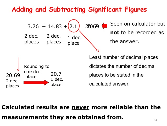 Significant Figures In Physics Cape Physics