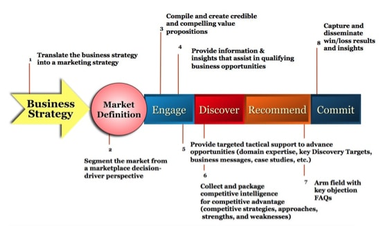 Marketing Beyond the Product™ Jack B Keenan Inc