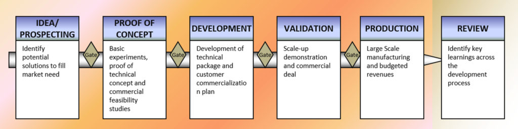 Effective Product Development Process Speeds Up Commercialization