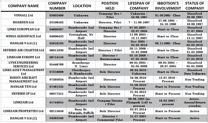 Ibbotson's companies