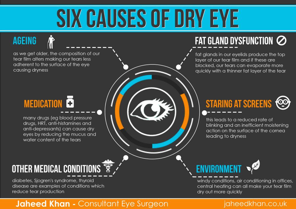 Macular Degeneration Association Six Causes Of Dry Eye Macular