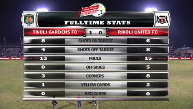 RSPL HIGHLIGHTS: Tivoli Gardens FC vs Rivoli United FC on February 24, 2014.