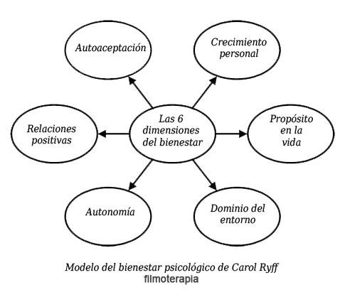 TEORÍAS DE LA PERSONALIDAD 1 Personalidad \ trastornos - requirement analysis