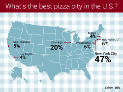 Picture Zagat Pizza Infographic Design Nyc Zagat Pizza Guide Infographics James Protano Zagat Los Angeles Korean Zagat Los Angeles Brunch