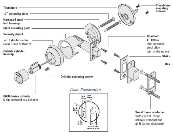 door knob diagram schlage door hardware jazz