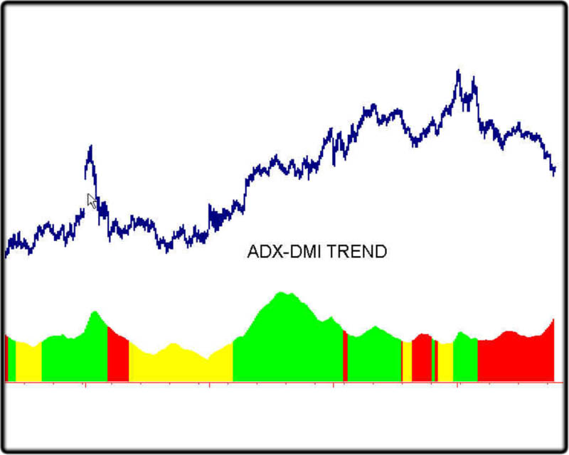 ADX-DMI Trend Analysis \u2013 Stock Market Trading Indicators  Technical