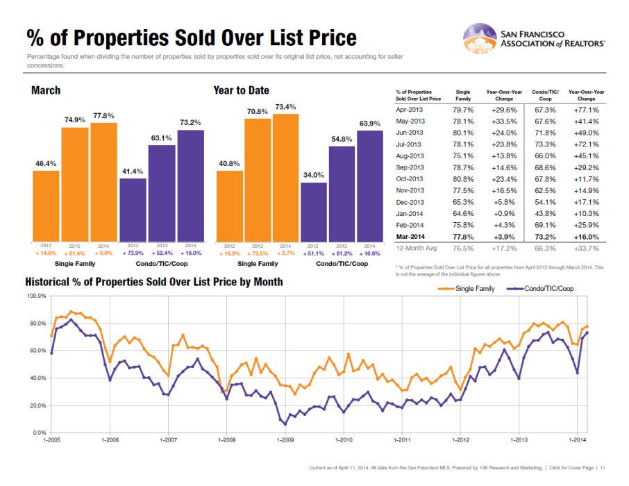 SF Real Estate Market Analysis - real estate market analysis