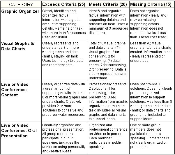 Rubric Words Personal Passion Project Assessment Rubric (word Doc