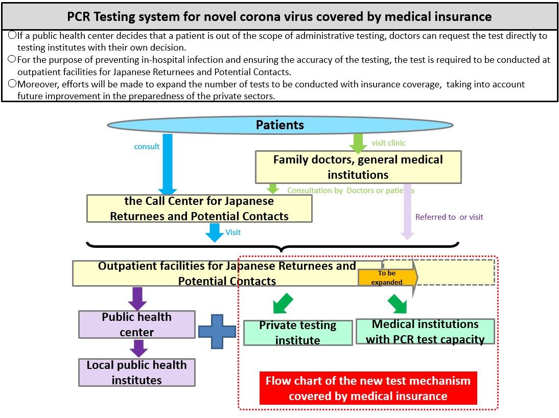 Sistema de prueba de PCR cubierto por un seguro médico