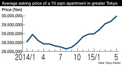 Tokyo apartment asking prices May 2015