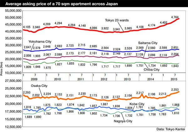 Japan apartment prices 201509