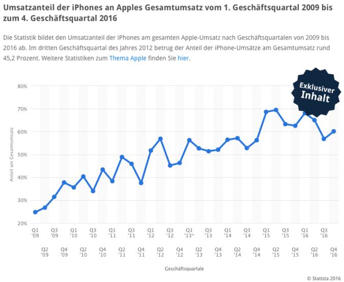 apple dividende