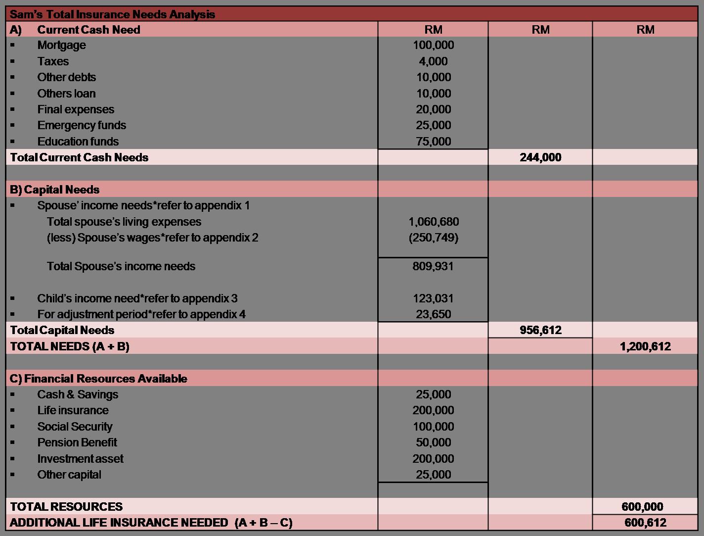 worksheet Life Insurance Needs Analysis Worksheet Luizah – Life Insurance Needs Worksheet