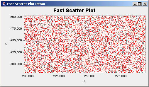 Java Tm Jfreechart: Fast Scatter Plot Demo : Scatter Plot Chart