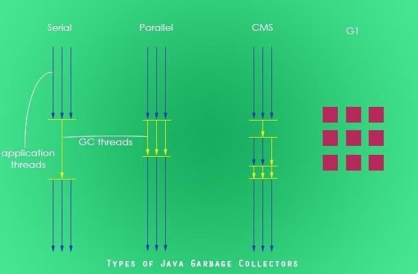 Types of Java Garbage Collectors - Java Tutorial Blog