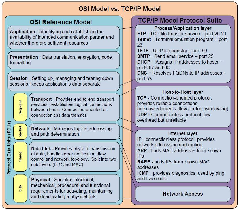 Explain Osi Reference Model In Detail With Diagram Wiring Diagram