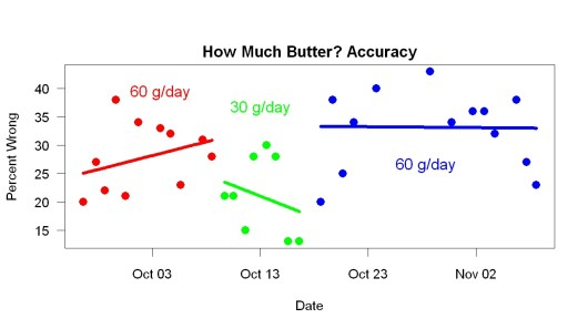 Comparing the 30 g/day results with the combination of earlier and later 60 g/day results, t = 3, p = 0.006.