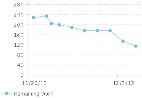 Artifact Sprint Burndown Chart