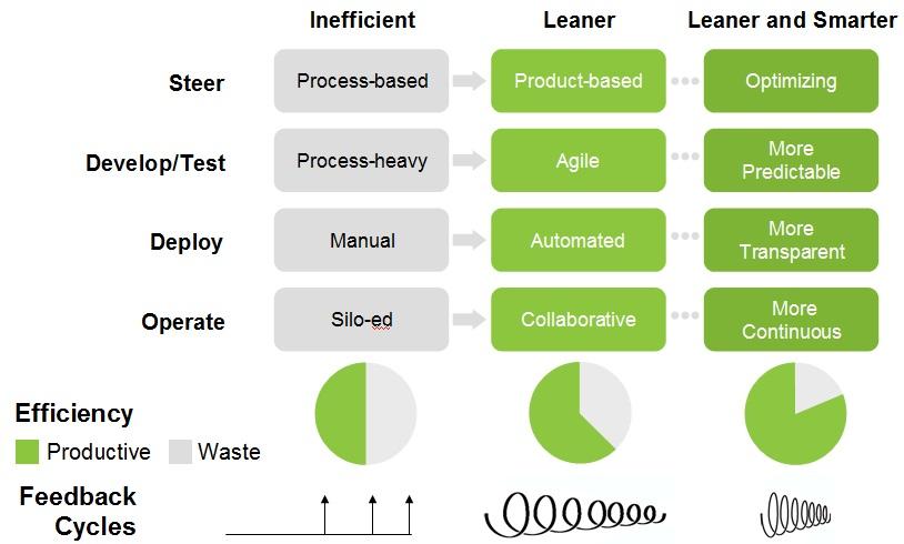 DevOps Adoption Model
