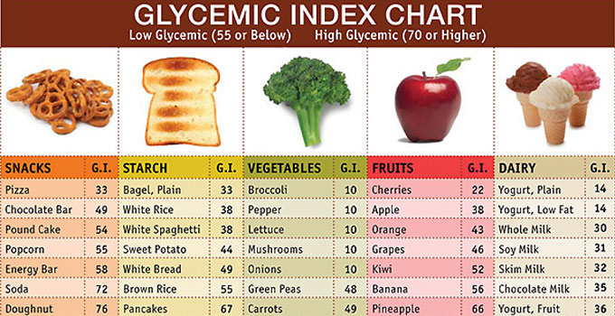 Let\u0027s Learn Something about Glycemic Index Nutrition Before During