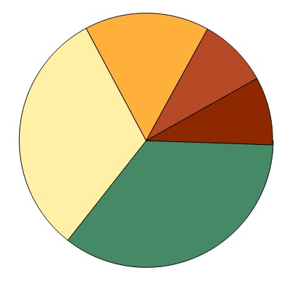 Creating a SVG Pie Chart \u2013 HTML5 \u2013 RIA Lab