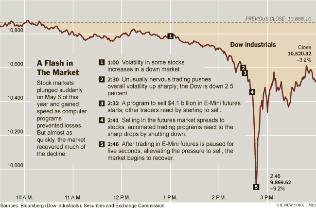 flash crash on the S&P 500 chart