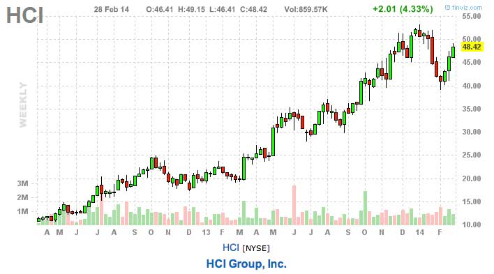 HCI best stocks to watch this week