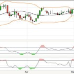 EUR/USD enters overbought condition