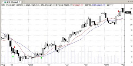 KMX Trend Improve A Trading System Chart