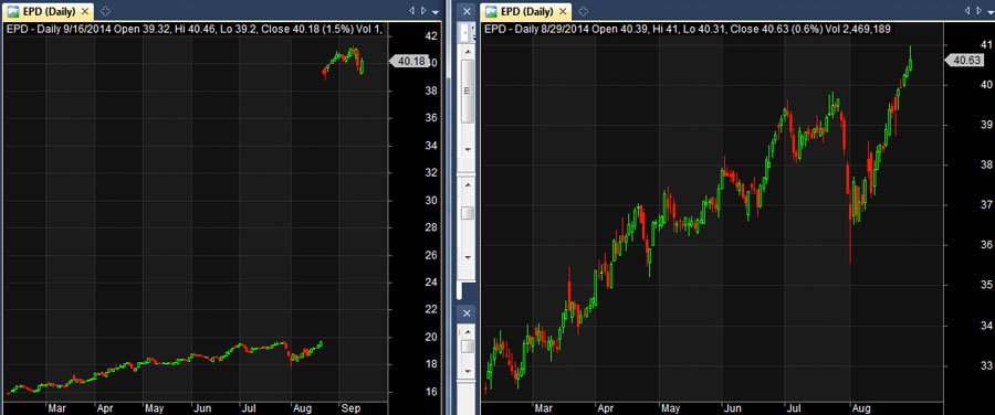 Chart of EPD stock