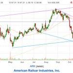 This Week's Stock Picks – 12.1.14