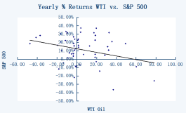 SP 500 and wti oil correlation