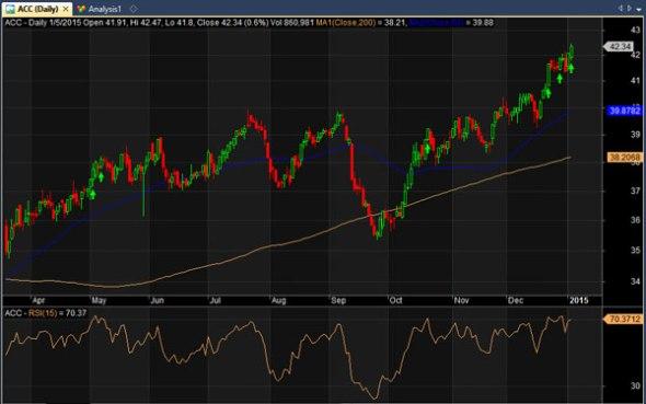 ACC stock chart