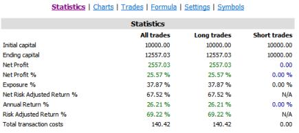 SANDP1500 RISK1 RESULTS